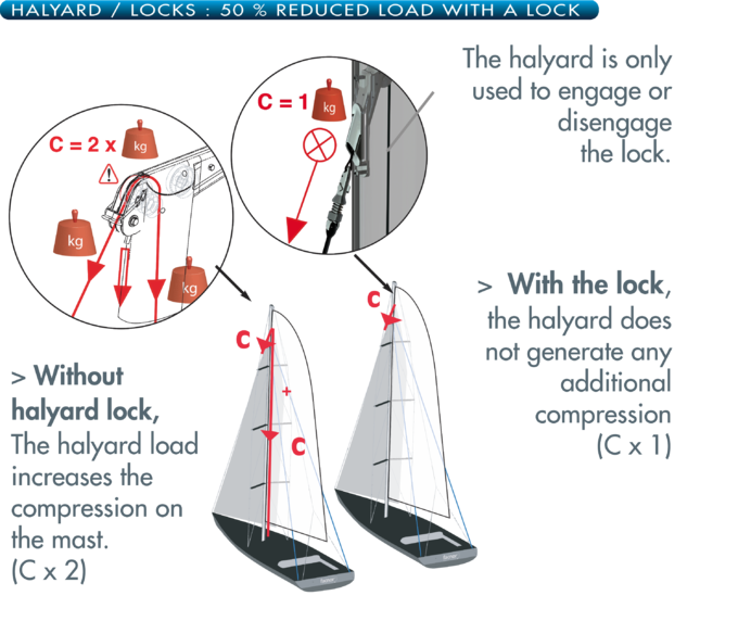 Halyard lock2